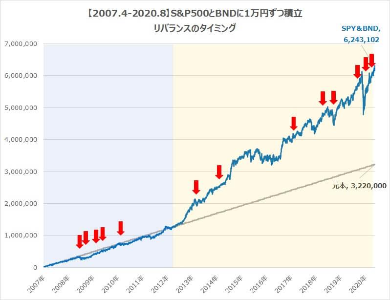 S&P500BND積立チャートリバランス税金