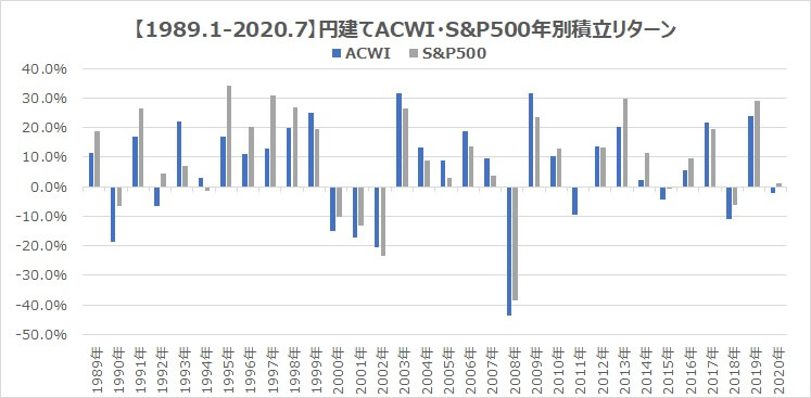 30年サマリ1全世界インデックスacwi・S&P500円建て積立シミュレーション