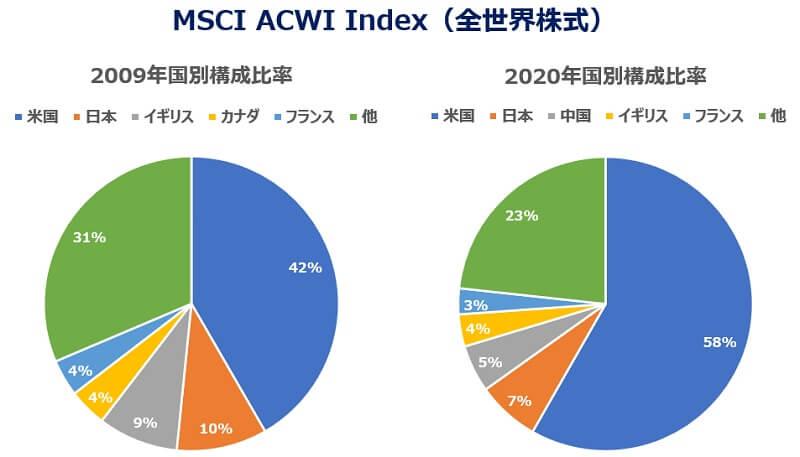 msciacwi全世界株式インデックス