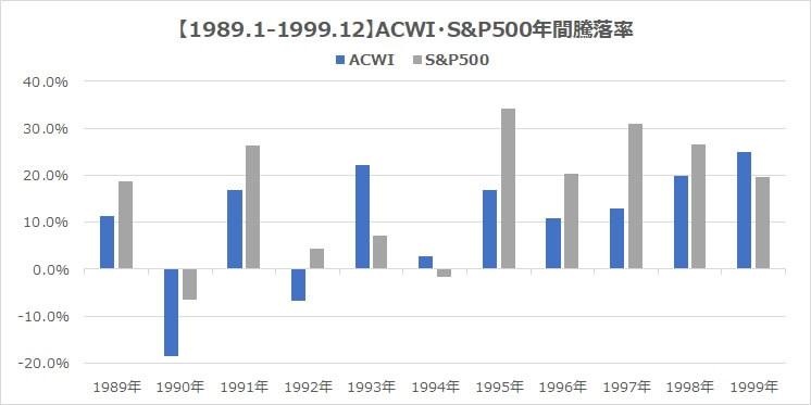 1989年MSCI・ACWI・S&P500全世界株式インデックス騰落率