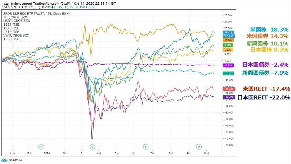 S&P500BND積立リバランス税金3