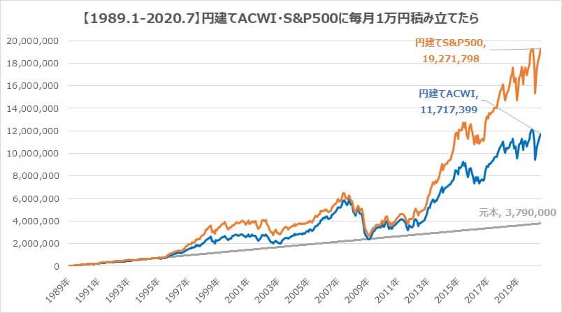 全世界インデックスacwi・S&P500円建て30年積立シミュレーション