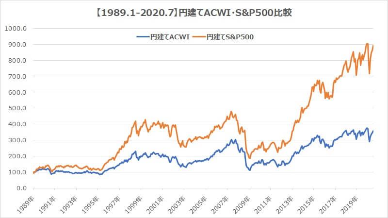 全世界インデックスacwi・S&P500円建て30年
