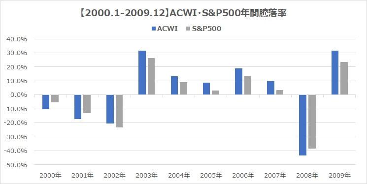 2000年MSCI・ACWI・S&P500全世界株式インデックス騰落率