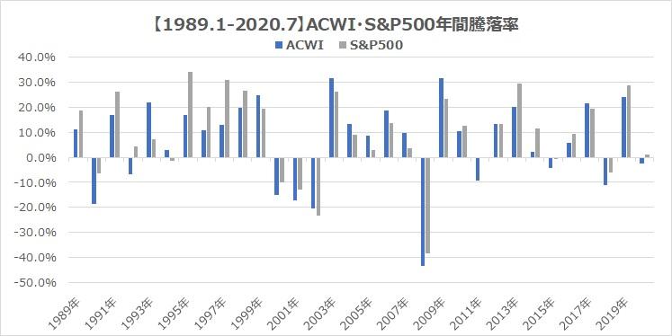 MSCI・ACWI・S&P500全世界株式インデックス比較2