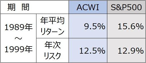 1989年MSCI・ACWI・S&P500全世界株式インデックスサマリ