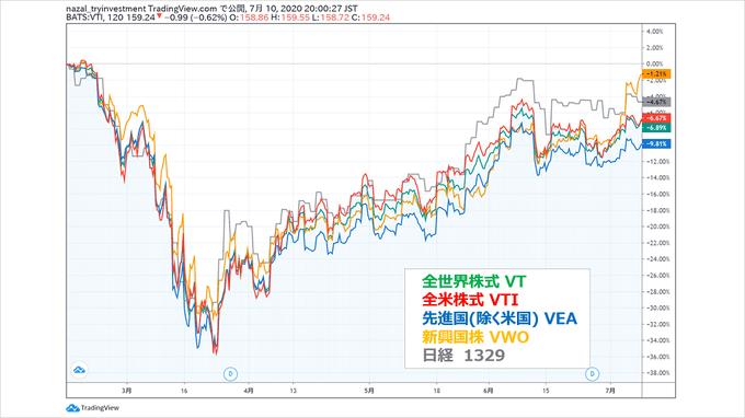 米国株式全世界株式コロナショック比較