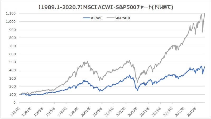 MSCI・ACWI・S&P500全世界株式インデックス比較1
