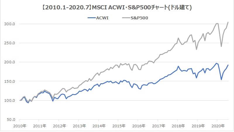 2010年MSCI・ACWI・S&P500全世界株式インデックス比較1