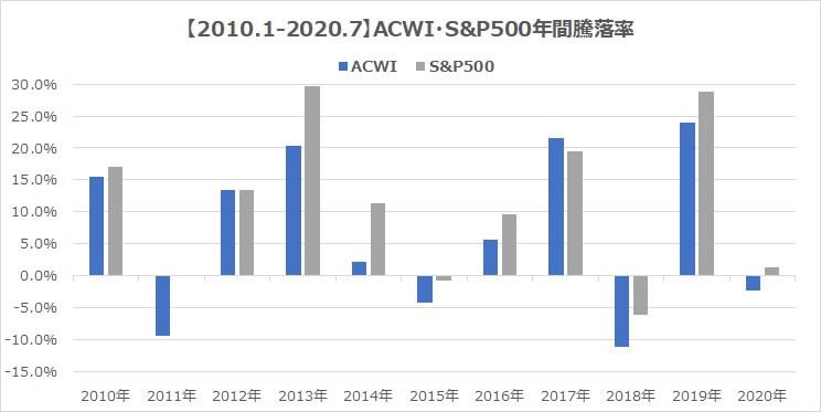 2010年MSCI・ACWI・S&P500全世界株式インデックス騰落率