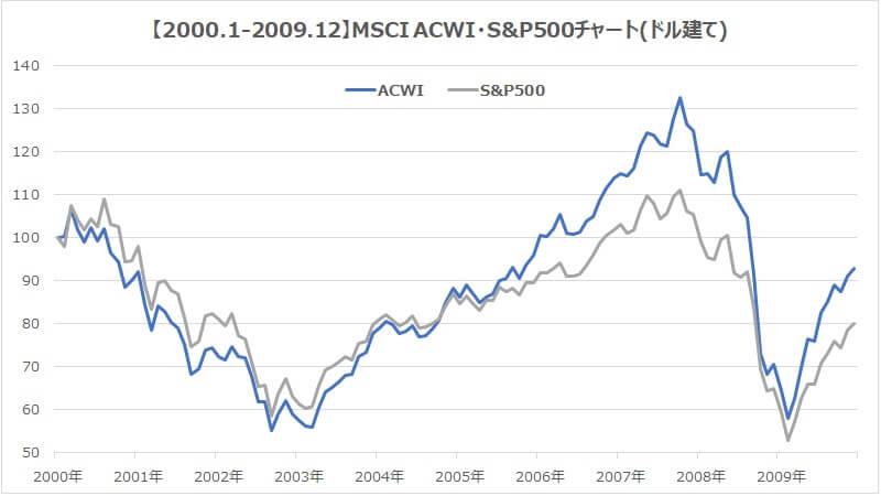 2000年MSCI・ACWI・S&P500全世界株式インデックス比較1