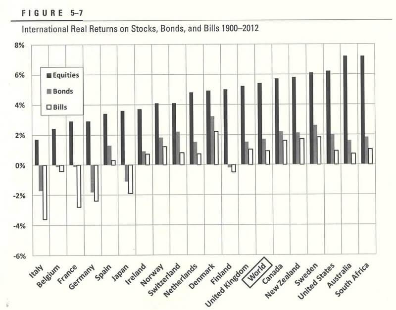 全世界株式と各国のリターン比較