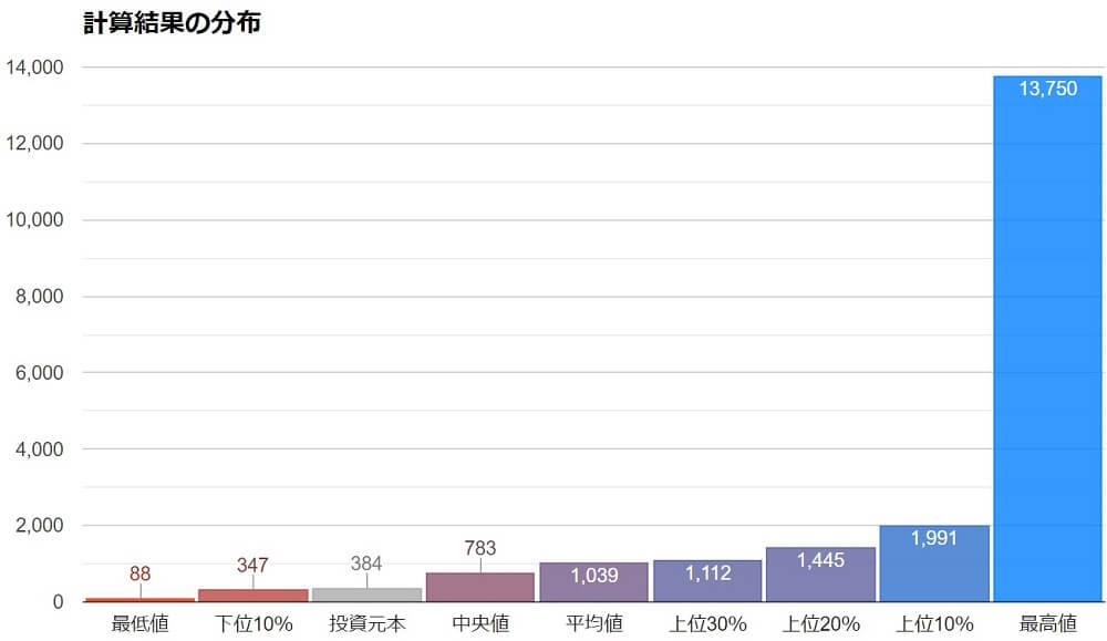 全世界株式インデックス乱数シミュレータ2