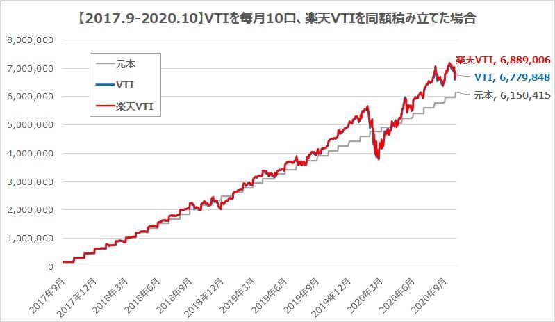 円建て本家VTIを10口・楽天VTIを同額積み立てた場合のパフォーマンス比較
