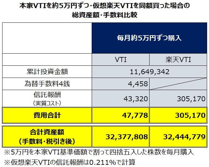 円建て本家VTIを毎月約5万円・楽天VTIを同額積み立てた場合のパフォーマンス比較
