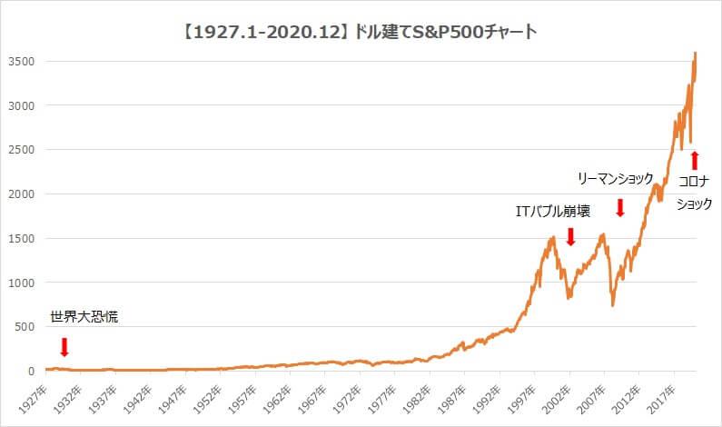 1927年-2020年ドル建てS&P500チャート