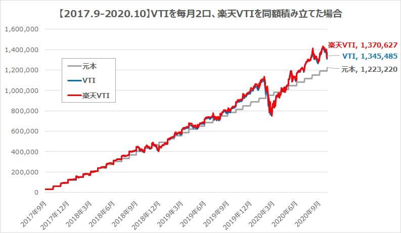 円建てVTIを2口・楽天VTIを同額積み立てた場合のパフォーマンス比較