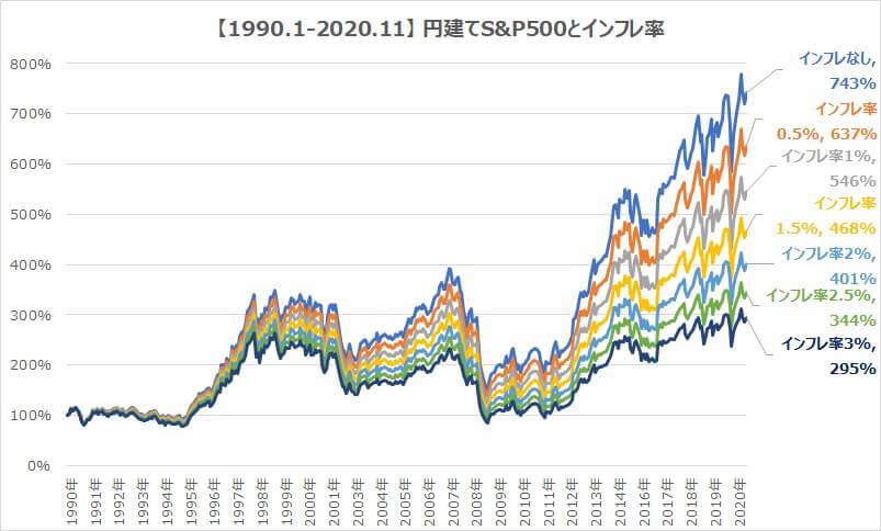 円建てS&P500とインフレ率