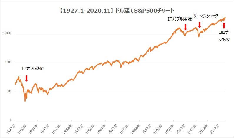 S&P500ドル建て90年チャート対数