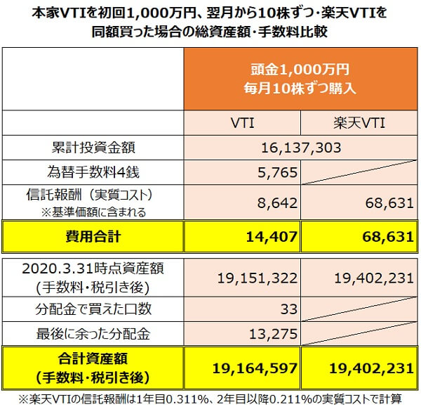 円建て本家VTIを初月1000万円、毎月10口・楽天VTIを同額積み立てた場合のパフォーマンス比較2