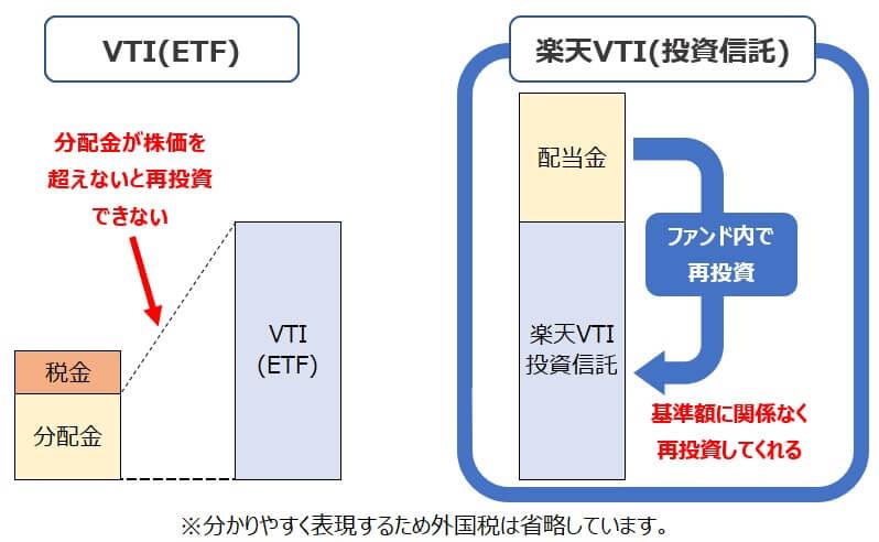 本家VTI・楽天VTI投資信託とETF分配金の違い2
