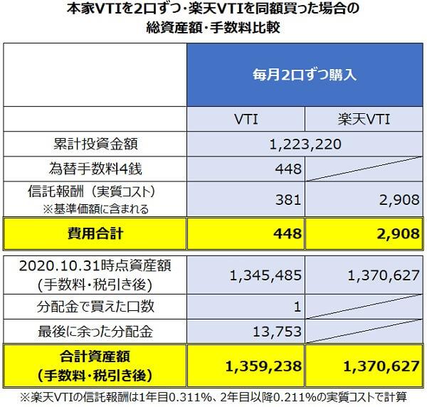 円建てVTIを2口・楽天VTIを同額積み立てた場合のパフォーマンス比較2