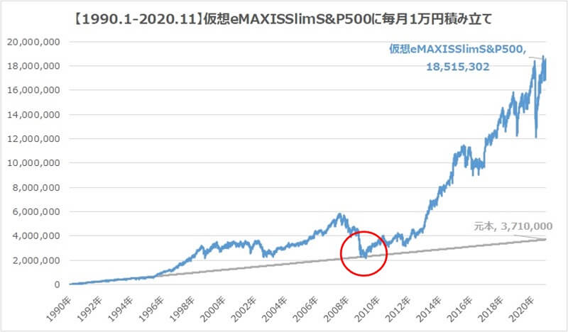 emaxisslimS&P500に31年積み立てリターン資産額2