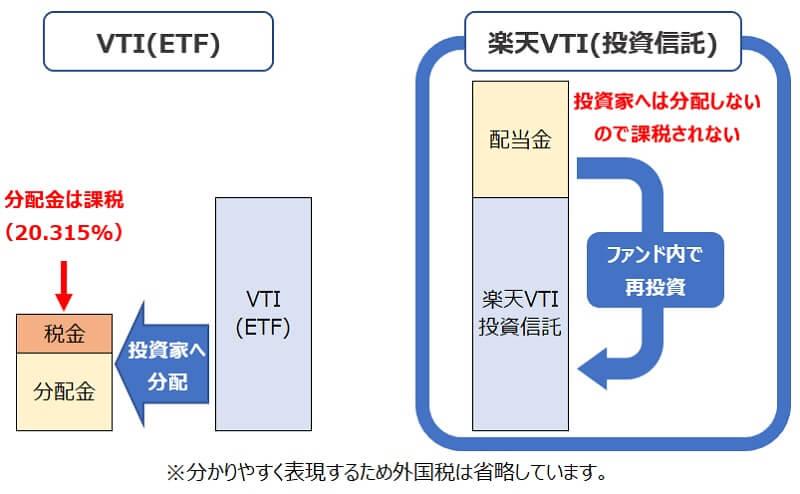 本家VTI・楽天VTI投資信託とETF分配金の違い