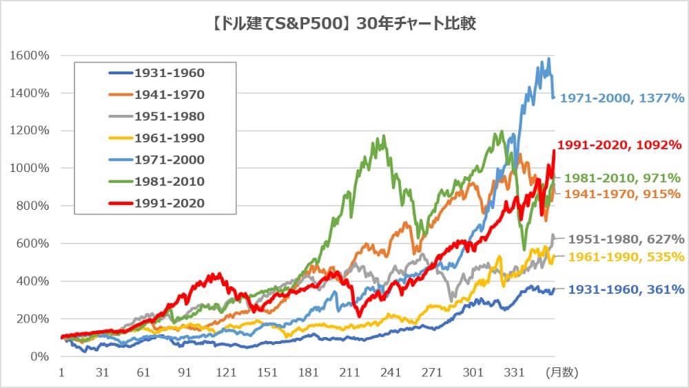 ドル建てS&P500の30年代別チャート比較