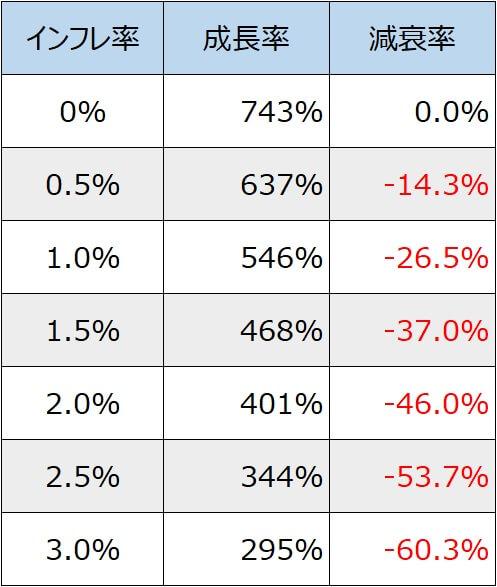 円建てS&P500とインフレ率表2