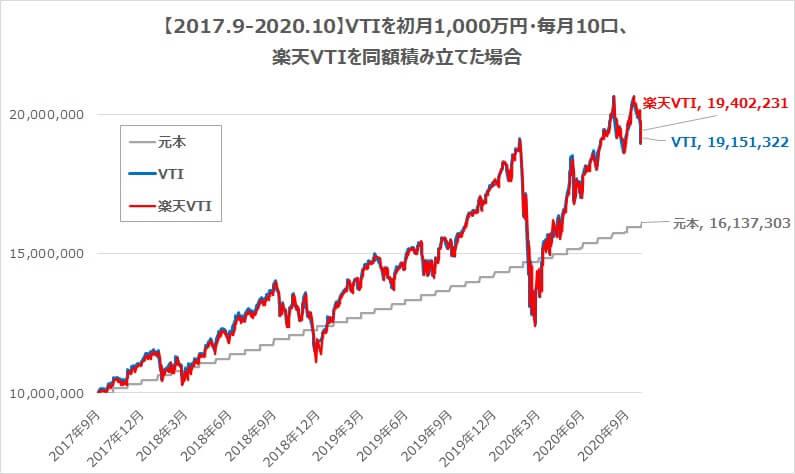 円建て本家VTIを初月1000万円、毎月10口・楽天VTIを同額積み立てた場合のパフォーマンス比較