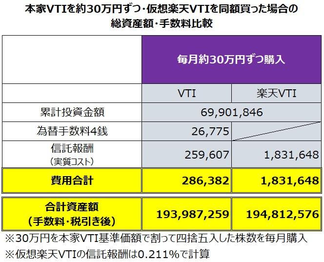 円建て本家VTIを毎月約30万円・楽天VTIを同額積み立てた場合のパフォーマンス比較