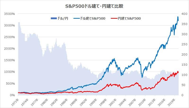 S&P500ドル建て円建てチャート比較