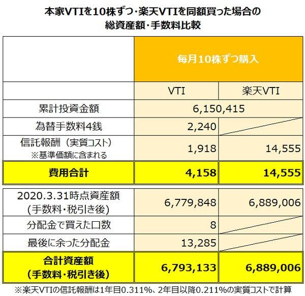 円建て本家VTIを10口・楽天VTIを同額積み立てた場合のパフォーマンス比較2