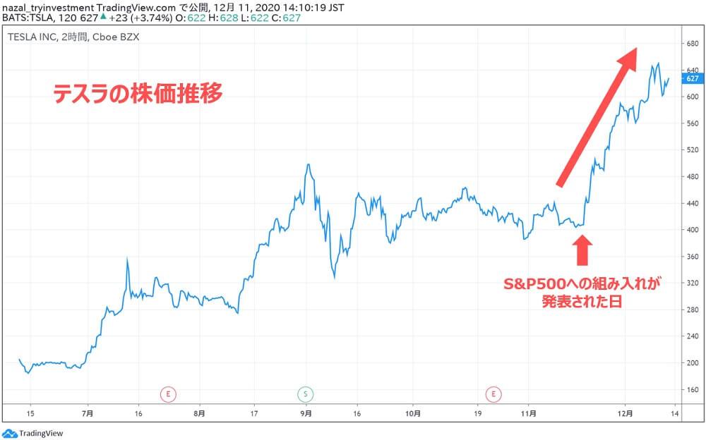 テスラTSLA株価推移
