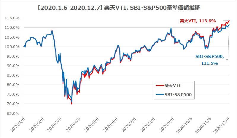 2020年楽天VTI、SBI・S&P500比較