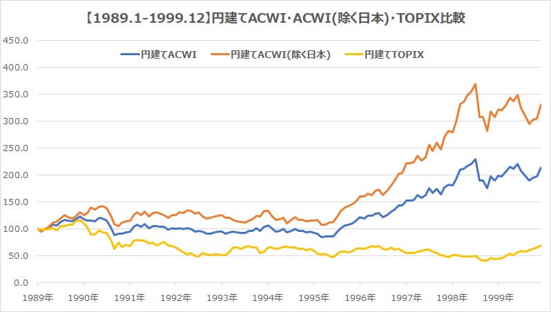 全世界株式1989年・円建てACWI日本含む含まない・TOPIXチャート