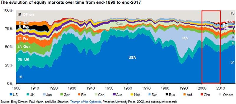 全世界株式2000年国別構成比推移