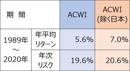 全世界株式30年・円建てACWI日本含む含まない積み立て2