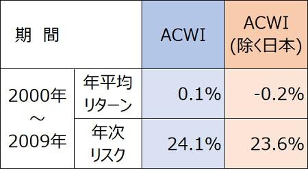 全世界株式2000年・円建てACWI日本含む含まない積み立て2