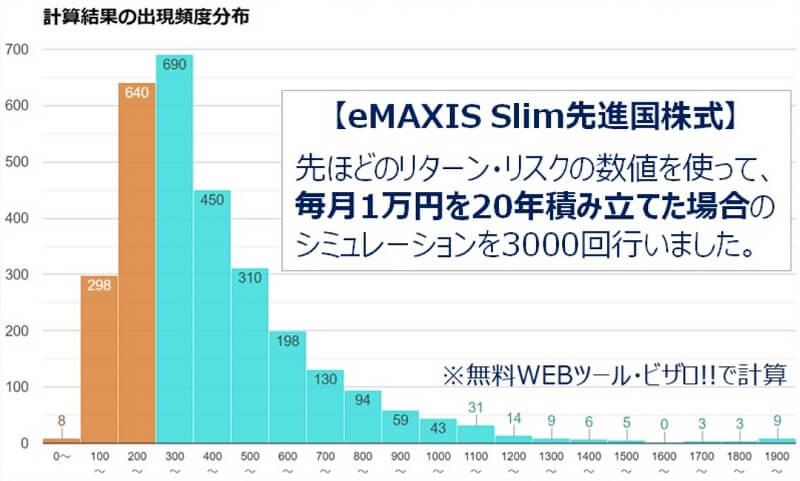 20年eMAXISSlim先進国株式積立シミュレーション