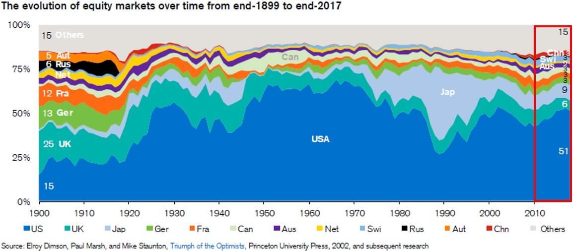 全世界株式2010年国別構成比推移