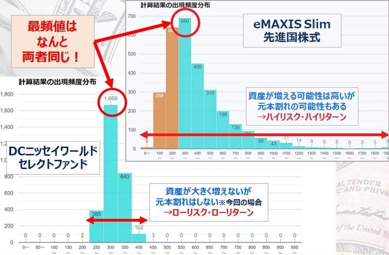 最頻値は同じ・eMAXISSlim先進国株・DCニッセイワールドセレクトファンド安定型