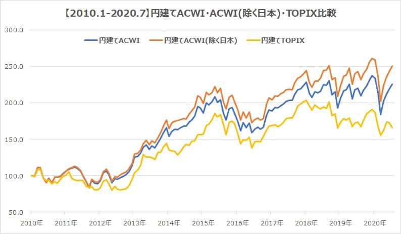 全世界株式2010年・円建てACWI日本含む含まない・TOPIXチャート
