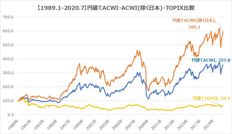 全世界株式30年・円建てACWI日本含む含まない・TOPIXチャート