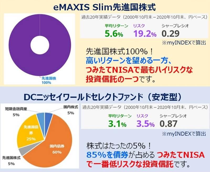 eMAXISSlim先進国株・DCニッセイワールドセレクトファンド安定型
