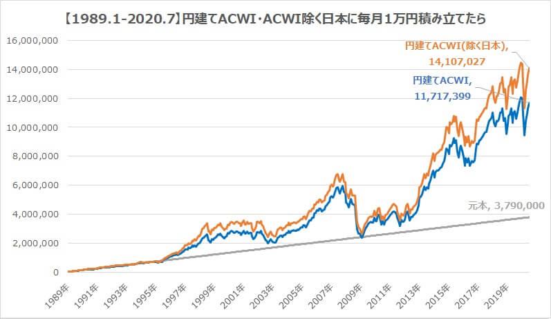 全世界株式30年・円建てACWI日本含む含まない積み立て