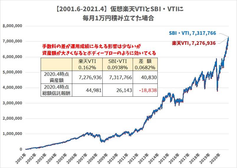 楽天VTI・SBI・VTIリターン比較