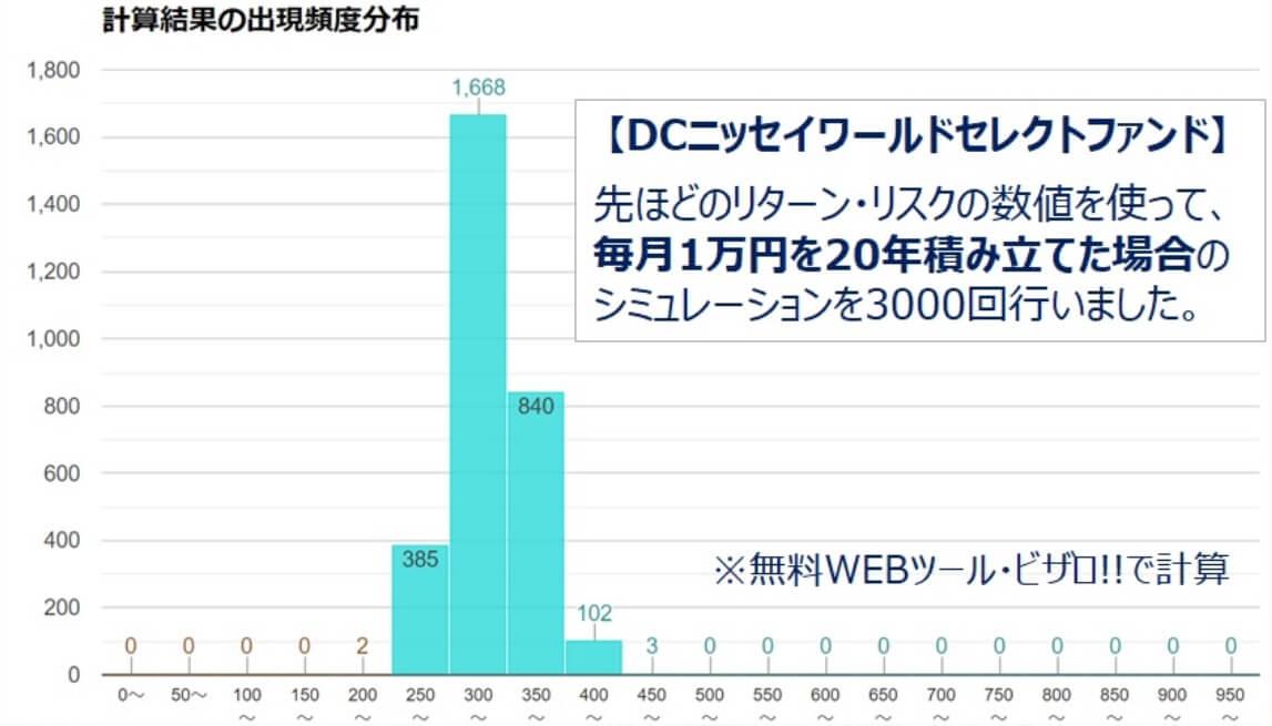 20年DCニッセイワールドセレクトファンド安定型積立シミュレーション