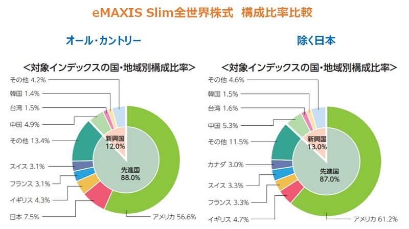全世界株式2020年・円建てACWI日本含む含まない国別構成比2